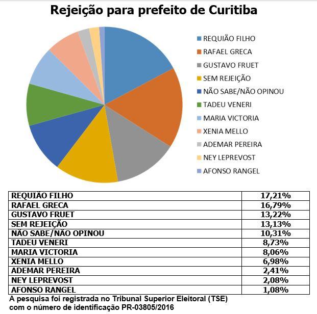 Requião Filho (PMDB) lidera o índice de rejeição, com 17%, ao lado de Greca (PMN). (Divulgação/Instituto Opinião)