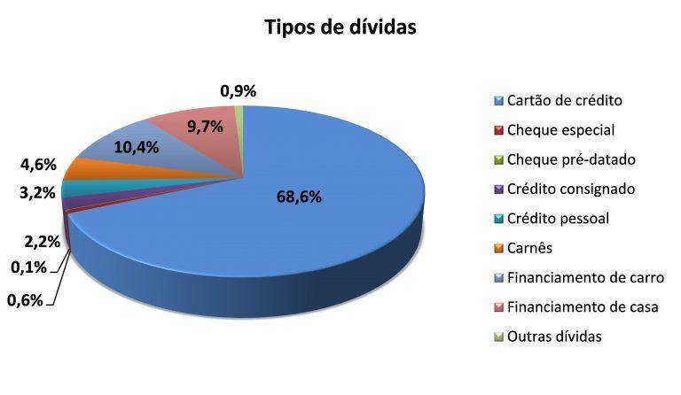 Imagem Fecomércio - dívidas paranaenses